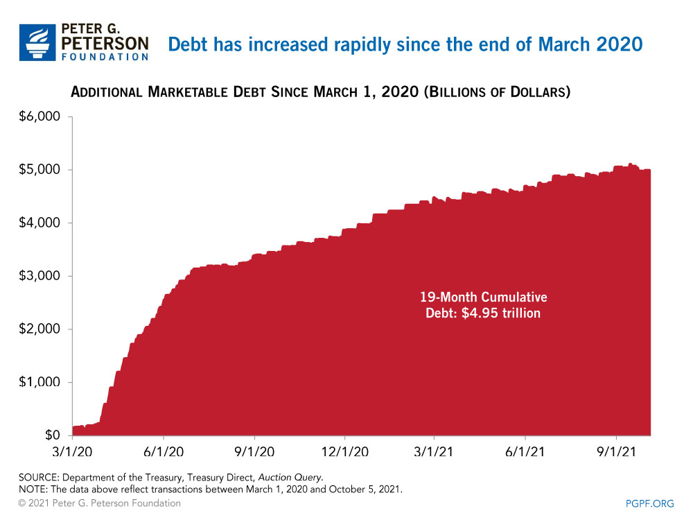 Debt has increased rapidly since the end of March 2020