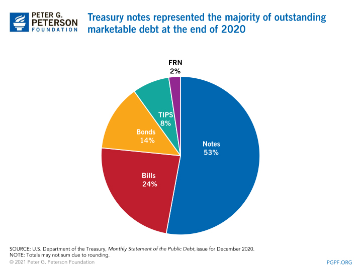 Treasury notes represented the majority of outstanding marketable debt at the end of 2020