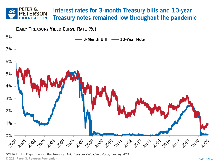 Interest rates for 3-month Treasury bi I ls and 10-year Treasury notes remained low throughout the pandemic