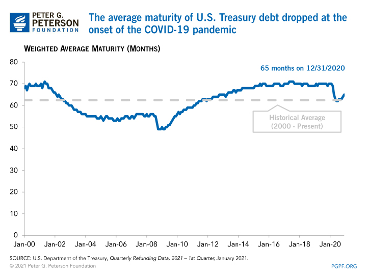 The average maturity of U.S. Treasury debt has steadily increased following the Great Recession
