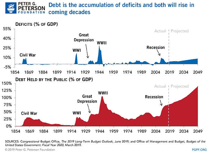 Debt is the accumulation of deficits. Debt and deficits rise and fall together.