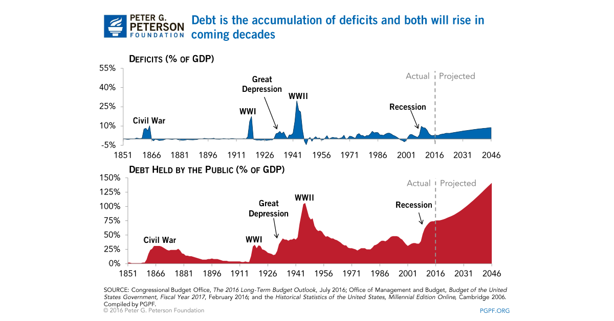 the short and long term effects of budget deficits and the national debt A budget deficit occurs when expenditures exceed revenue the term is typically used to refer to government spending and national debt.