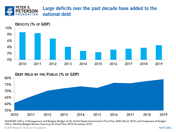 Large deficits over the past decade have added to the national debt