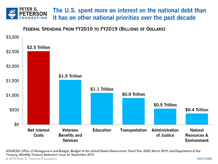 The U.S. spent more on interest on the national debt than it has on other national priorites over the past decade
