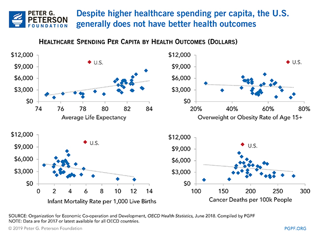 Despite higher healthcare spending per capita, the U.S. generally does not have better health outcomes