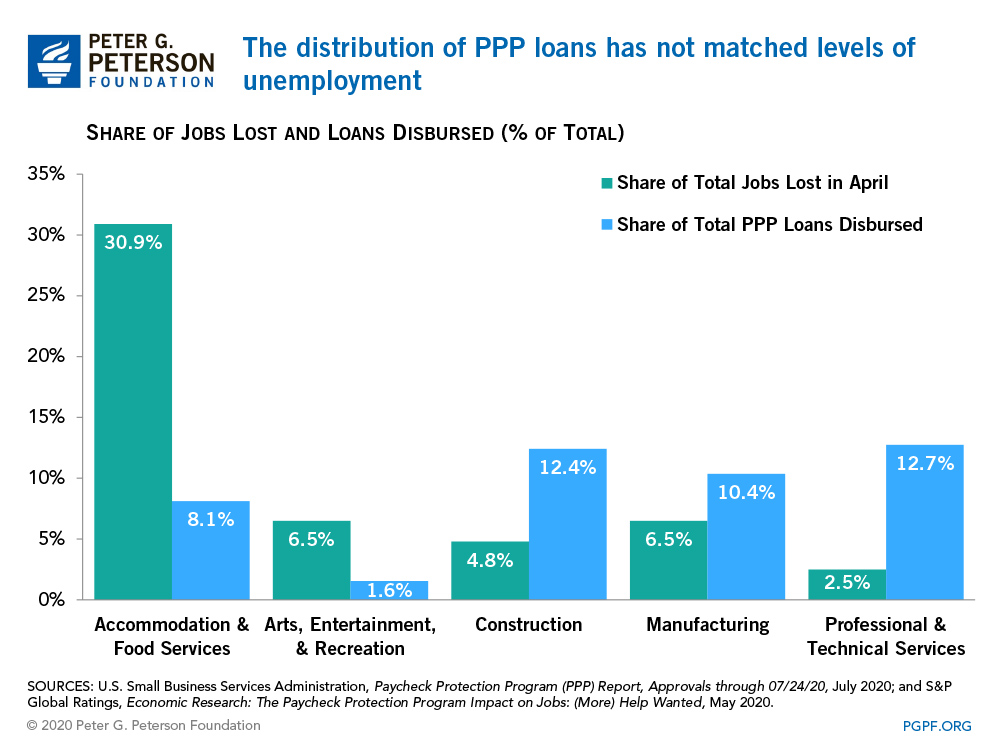The distribution of PPP loans has not matched levels of unemployment