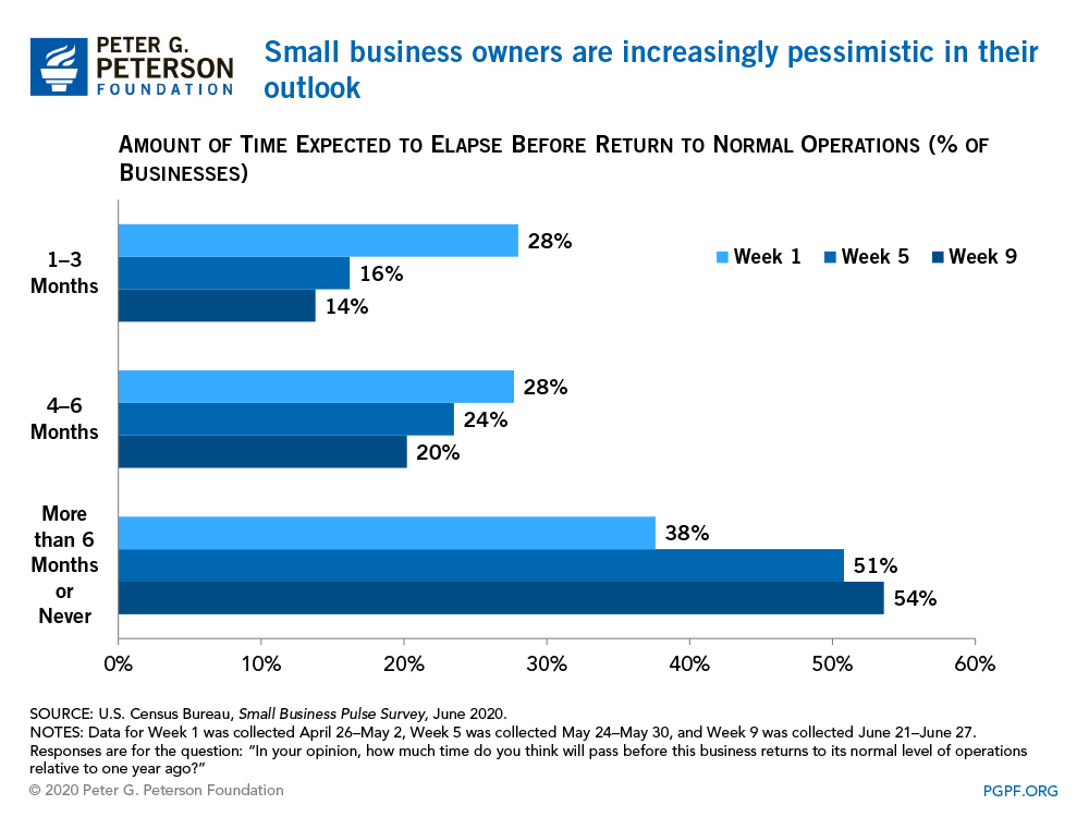 Small business owners are increasingly pessimistic in their outlook
