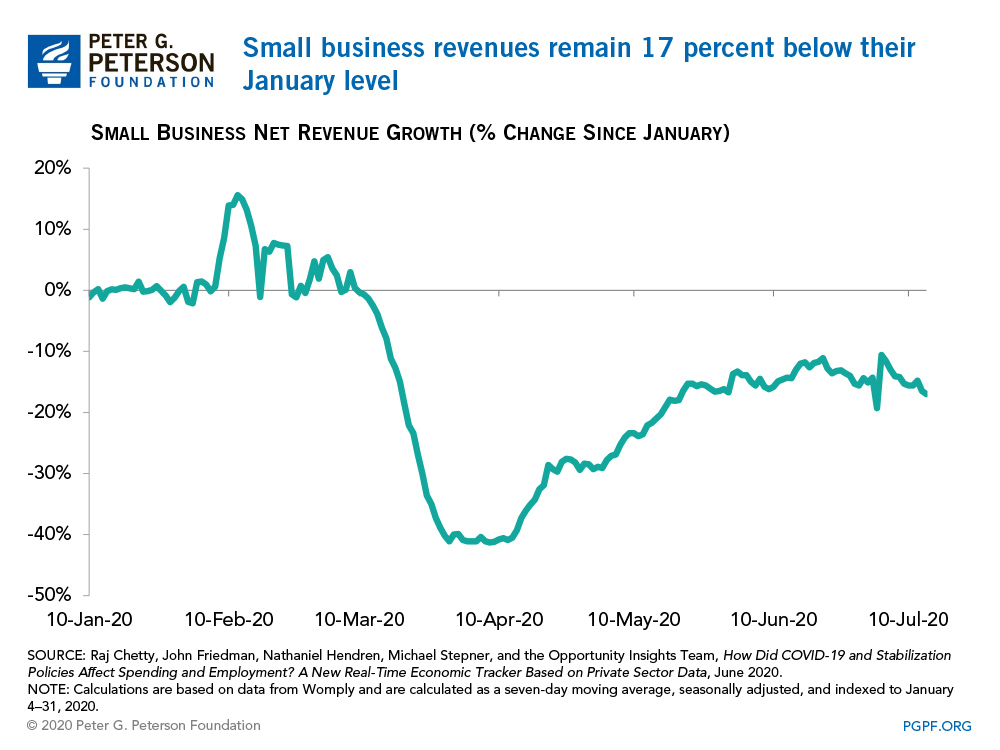 Small business revenues remain 17 percent below their January level