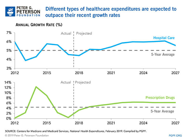 Different types of healthcare expenditures are expected to outpace their recent growth rates