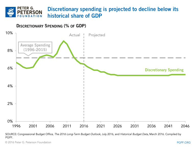 Discretionary spending is projected to decline below its historical share of GDP