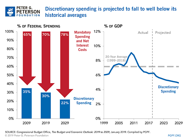 Discretionary spending is projected to fall to well below its historical averages