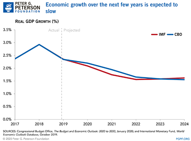 Economic growth over the next few years is expected to slow