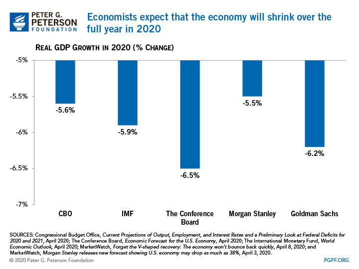 Economists expect that the economy will shrink over the full year in 2020