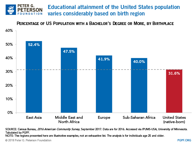 Educational attainment of the United States population varies considerably based on birth region.