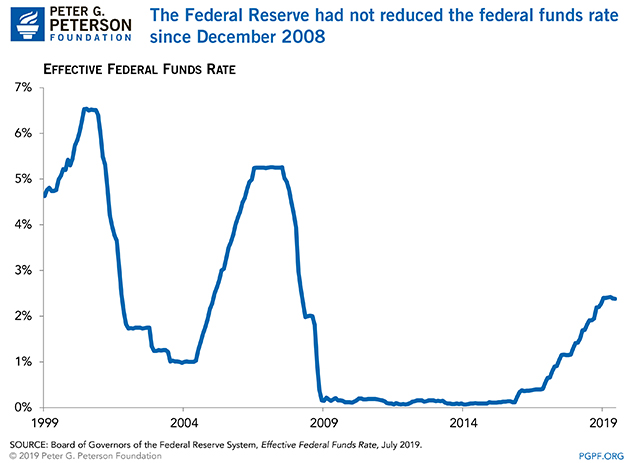 The Federal Reserve had not reduced the federal funds rate since December 2008