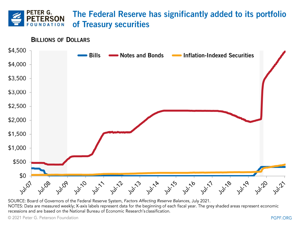 The Federal Reserve has significantly added to its portfolio of notes and bonds