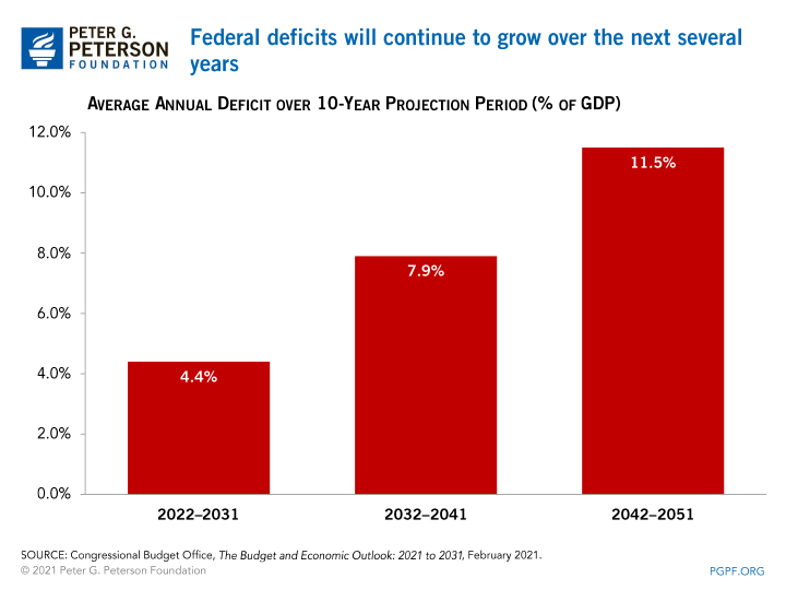 Federal deficits will continue to grow over the next several years