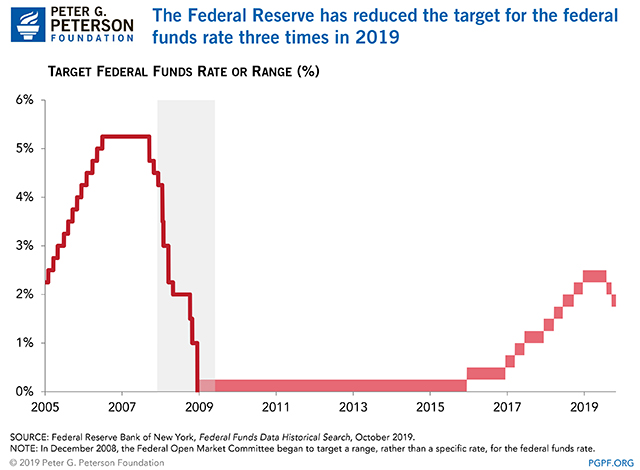 The Federal Reserve has reduced the federal funds rate twice in 2019