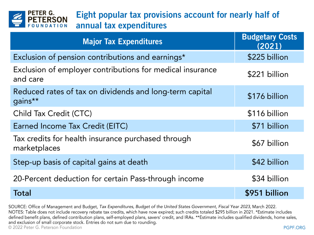 Six popular tax provisions accounted for a large majority of annual tax expenditures for individuals