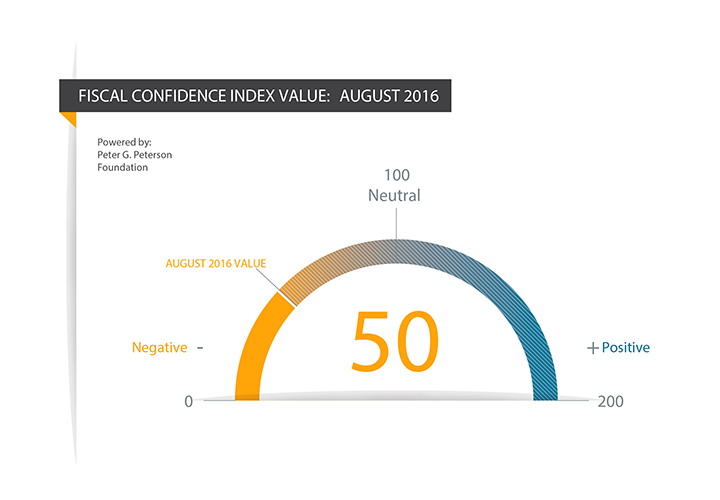 Fiscal Confidence Index: August 2016
