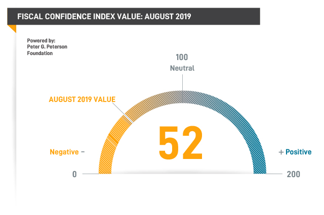 Fiscal Confidence Index