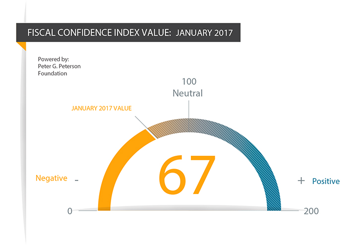 Fiscal Confidence Index: January 2017