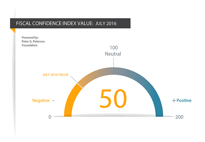 Fiscal Confidence Index: July 2016