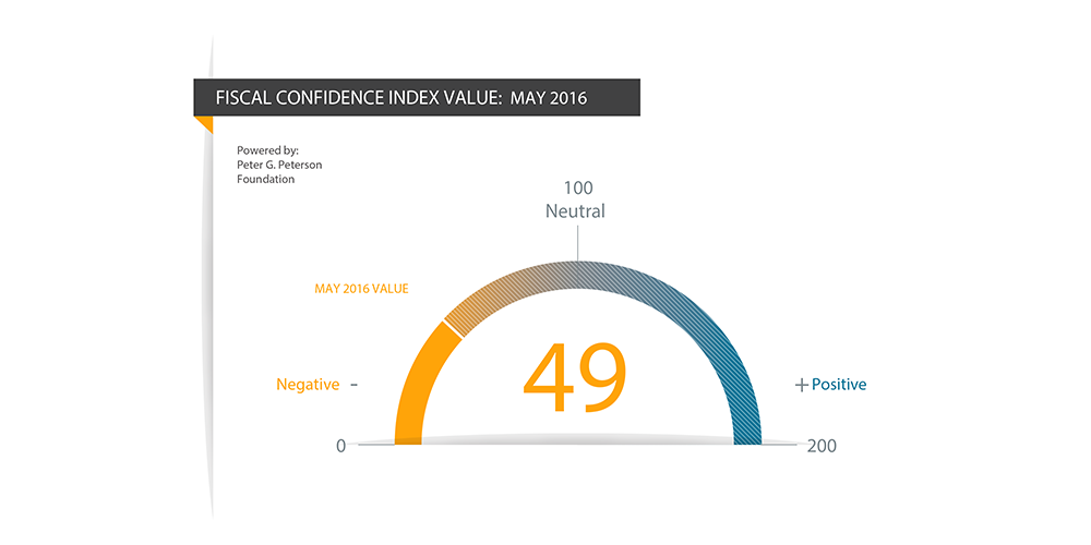 Fiscal Confidence Index (May 2016)