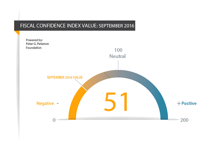 Fiscal Confidence Index: September 2016