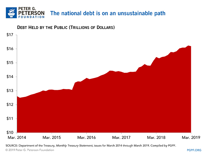 The national debt is on an unsustainable path