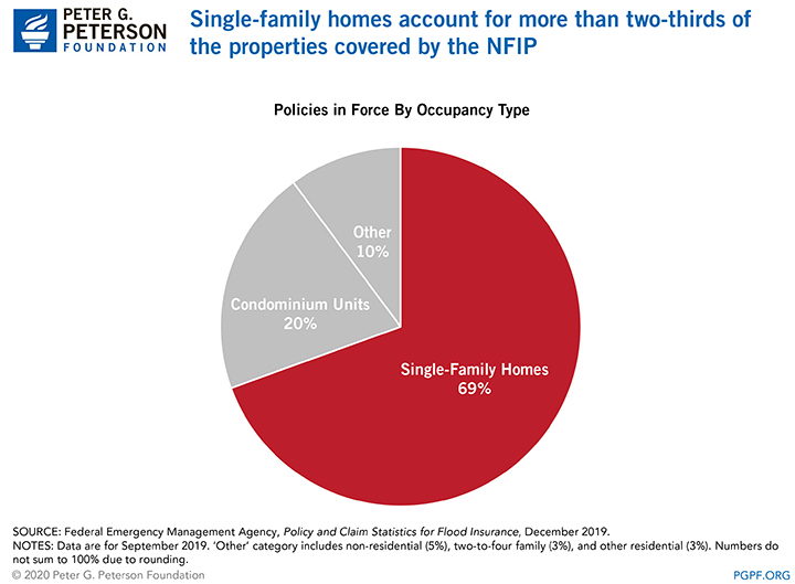 Single-family homes account for more than two-thirds of the properties covered by the NFIP