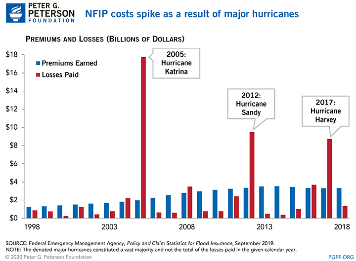 NFIP costs spike as a result of major hurricanes