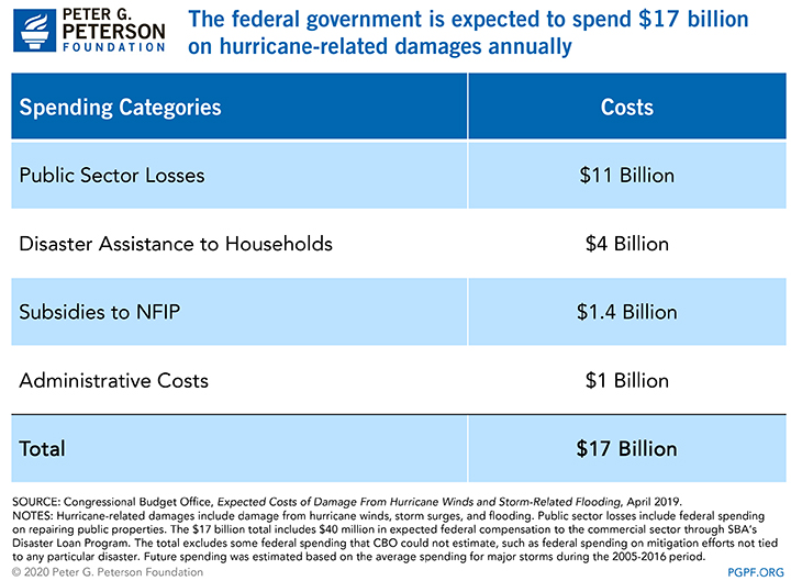 The federal government is expected to spend $17 billion on hurricane-related damages annually