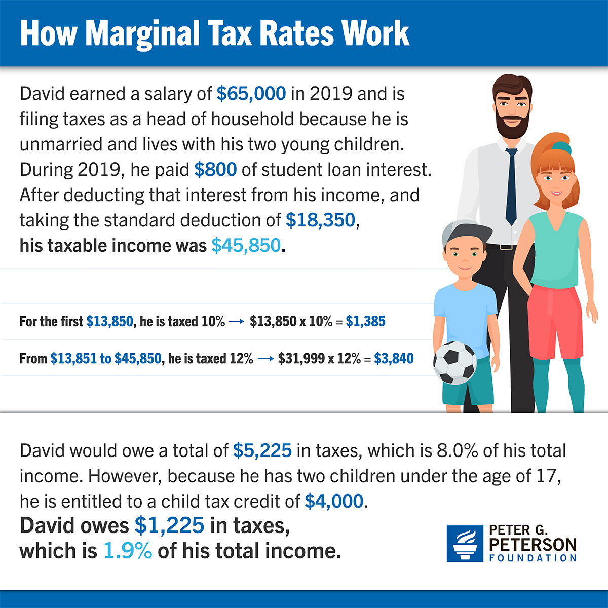 Four Simple Scenarios That Show How Marginal Rates and Tax Breaks Affect What People Actually Pay