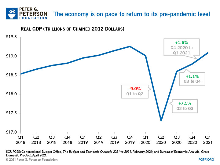 The economy is on pace to return to its pre-pandemic level