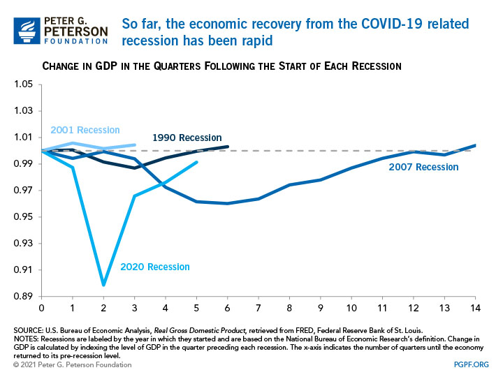 So far, the economic recovery from the COVID-19 related recession has been rapid