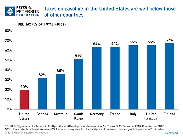 Taxes on gasoline in the United States are well below those of other countries