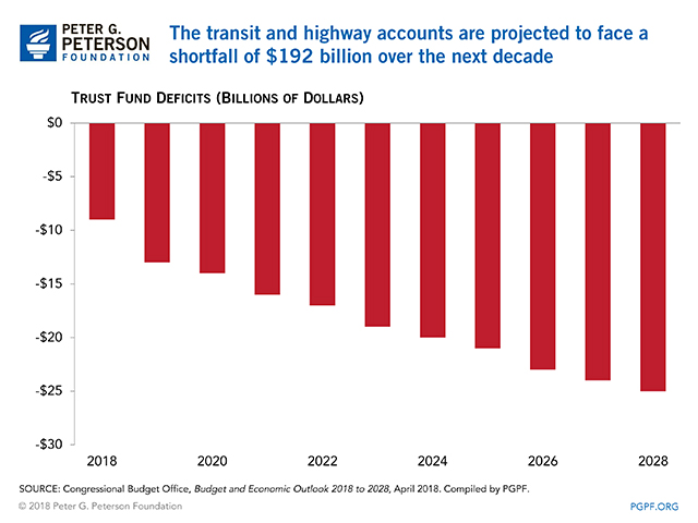 The transit and highway accounts are projected to face a shortfall of $192 billion over the next decade