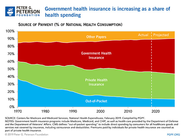 Government health insurance is increasing as a share of health spending