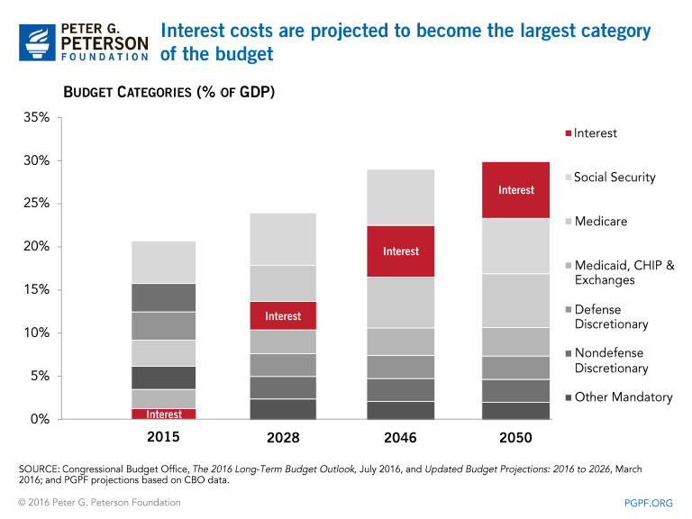 Interest on the federal debt will soon be the largest category of the budget