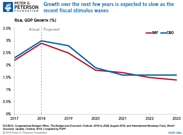 Growth over the next few years is expected to slow as the recent fiscal stimulus wanes