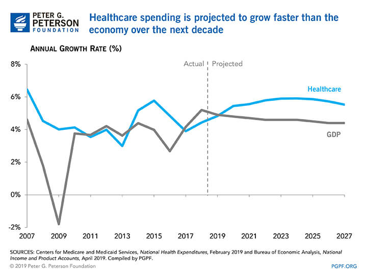 Healthcare spending is projected to grow faster than the economy over the next decade
