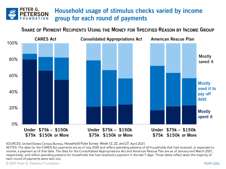 Household usage of stimulus checks varied by income group for each round of payments