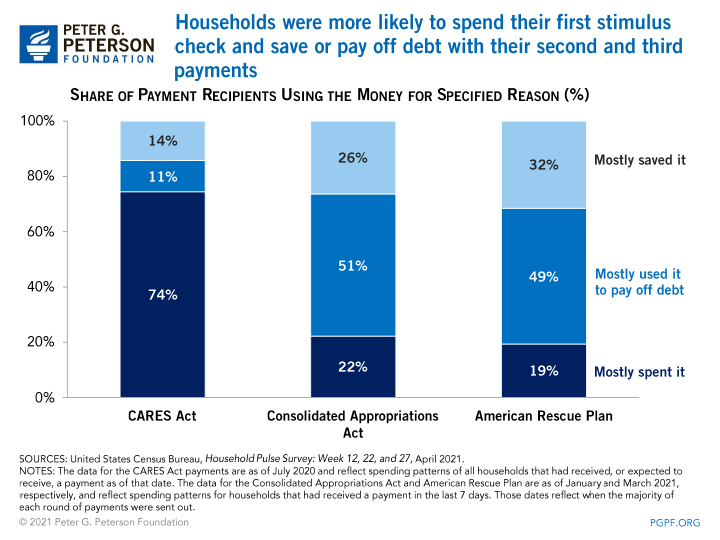 Households were more likely to spend their first stimulus check and save or pay off debt with their second and third payments