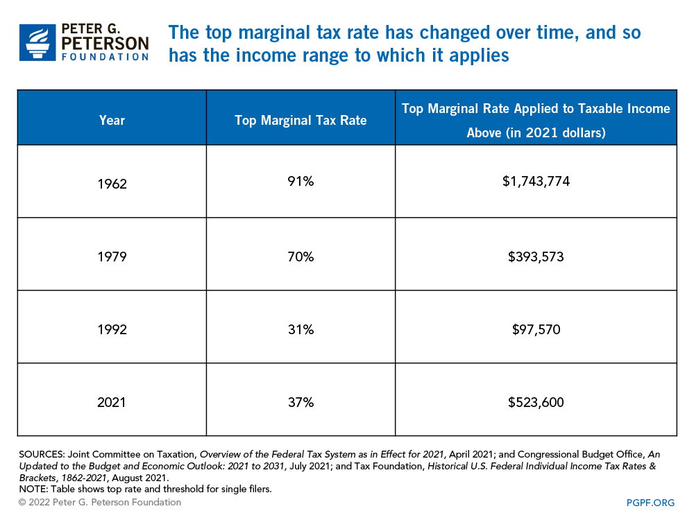 The top marginal tax rate has changed over time, and so has the income range to which it applies