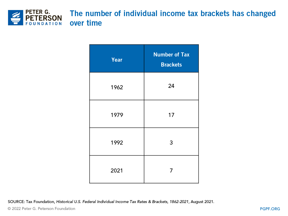 The number of individual income tax brackets has changed over time