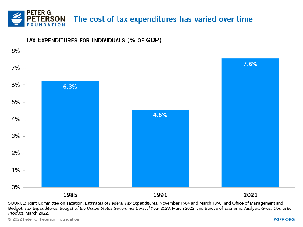 The cost of tax expenditures has varied over time