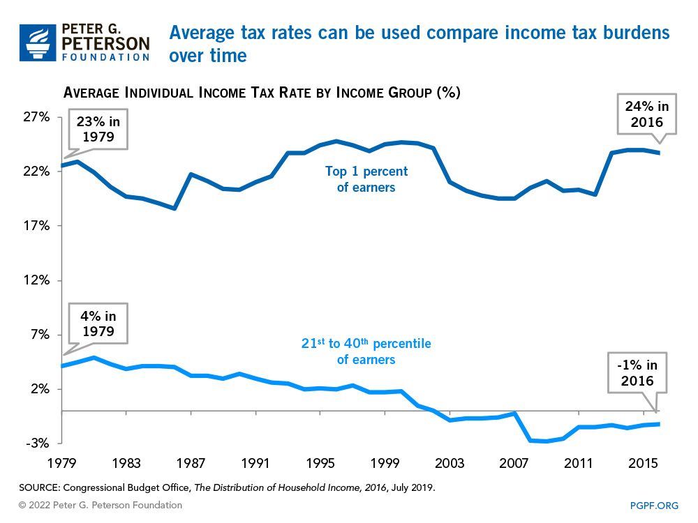 Average tax rates are a good way to compare income tax burdens over time
