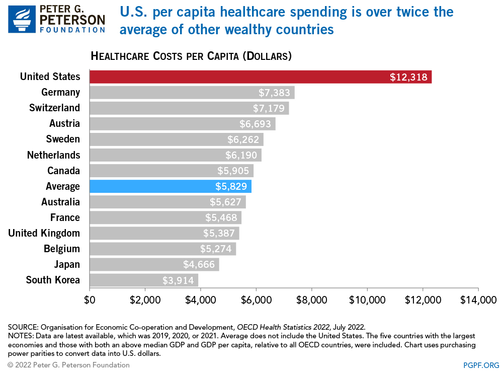 Healthcare expenditures in the U.S. are significantly higher than those of other developed countries