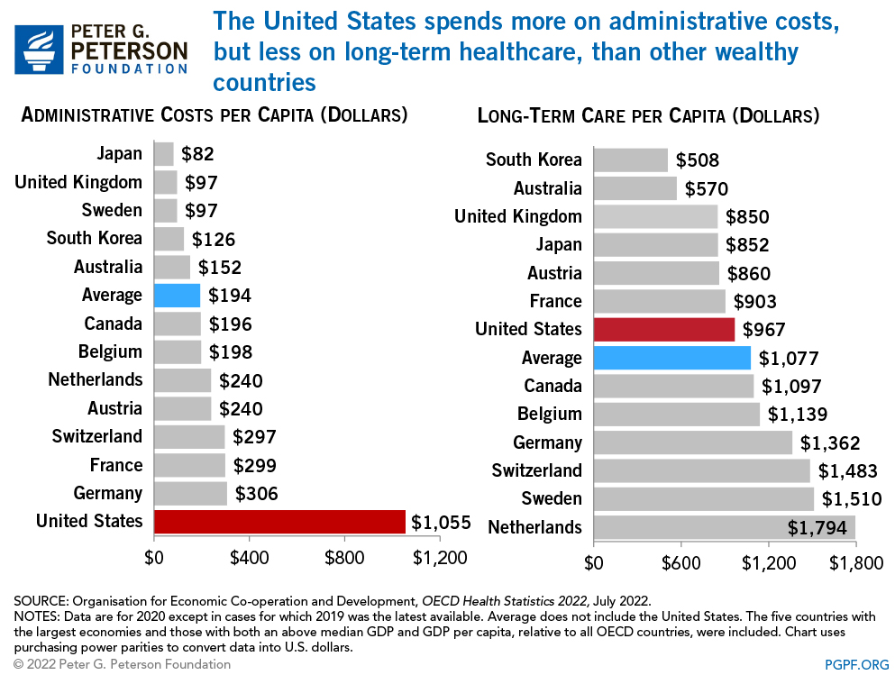 How Does The U S Healthcare System